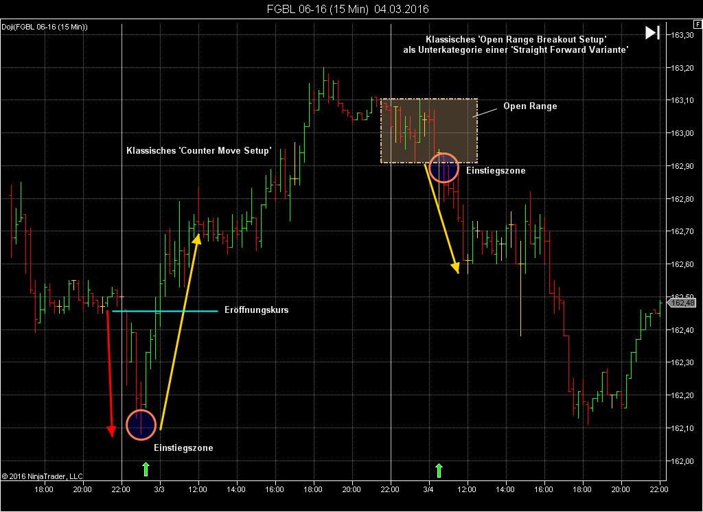 Die Eröffnungsstrategie beim Traden und ihre Variationen