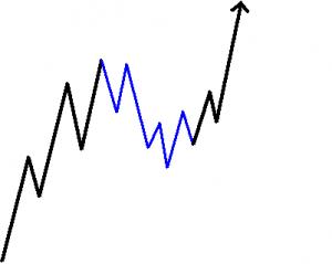 Ein Trading-Setup folgt immer einem von drei Grundmustern der Markttechnik