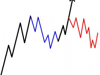 Die drei Trading Setup Grundtypen