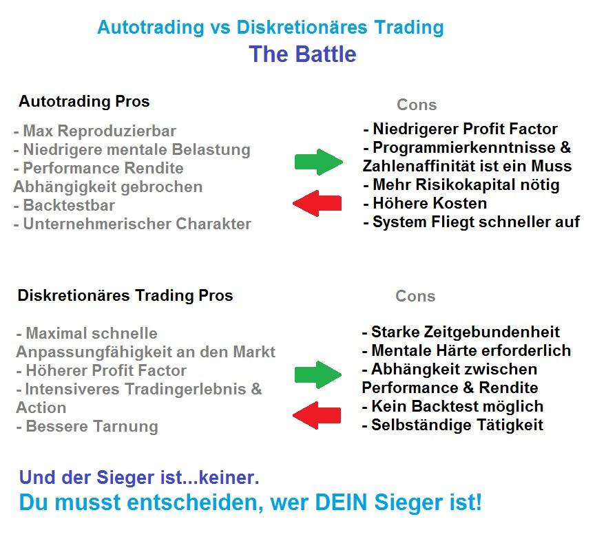 Trading-System und Autotrading - Die wichtigsten Vor- und Nachteile auf den Punkt