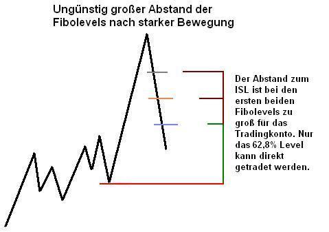 Schwieriger Abstand der Fibonacci-Retracement