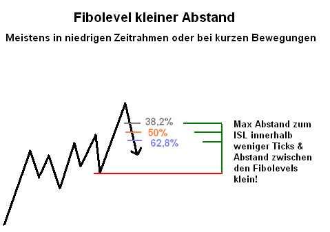 Das Fibonacci-Retracement bei engen Abständen der einzelnen Retracement Level