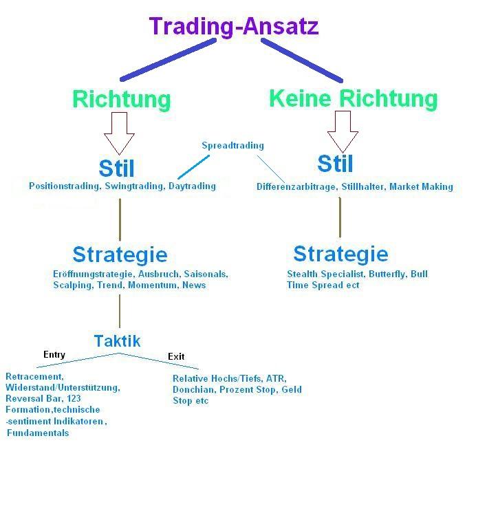 Flipper trading system