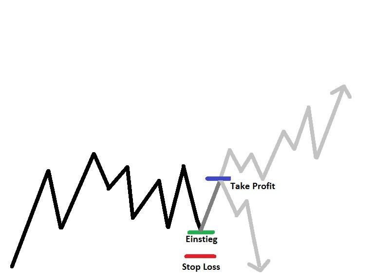 Wie Scalp Trading funktioniert