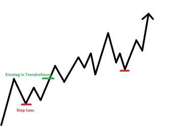 Trend Trading ist ein Stil mit vielen Vor