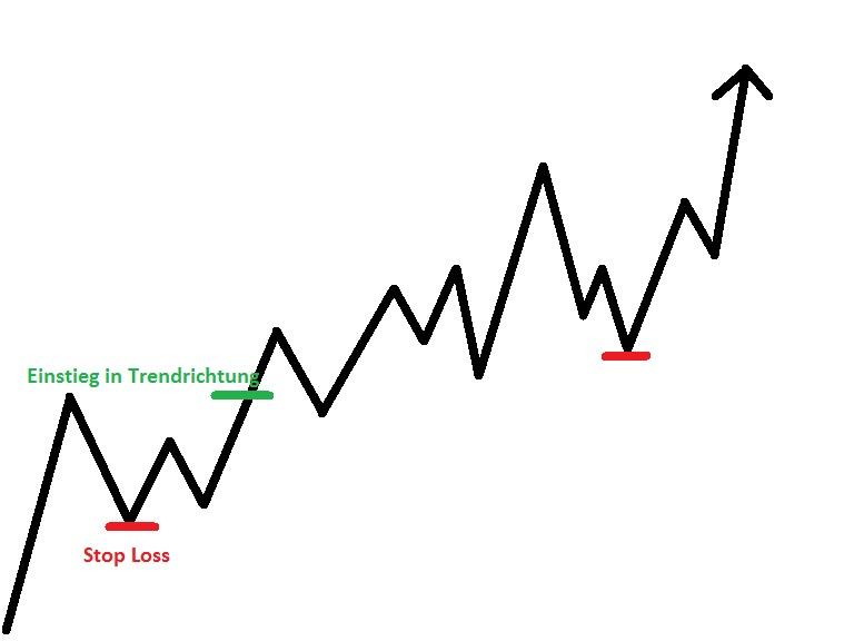 Trend Trading ist ein Stil mit vielen Vorteilen. Gewinne werden maximal laufen gelassen