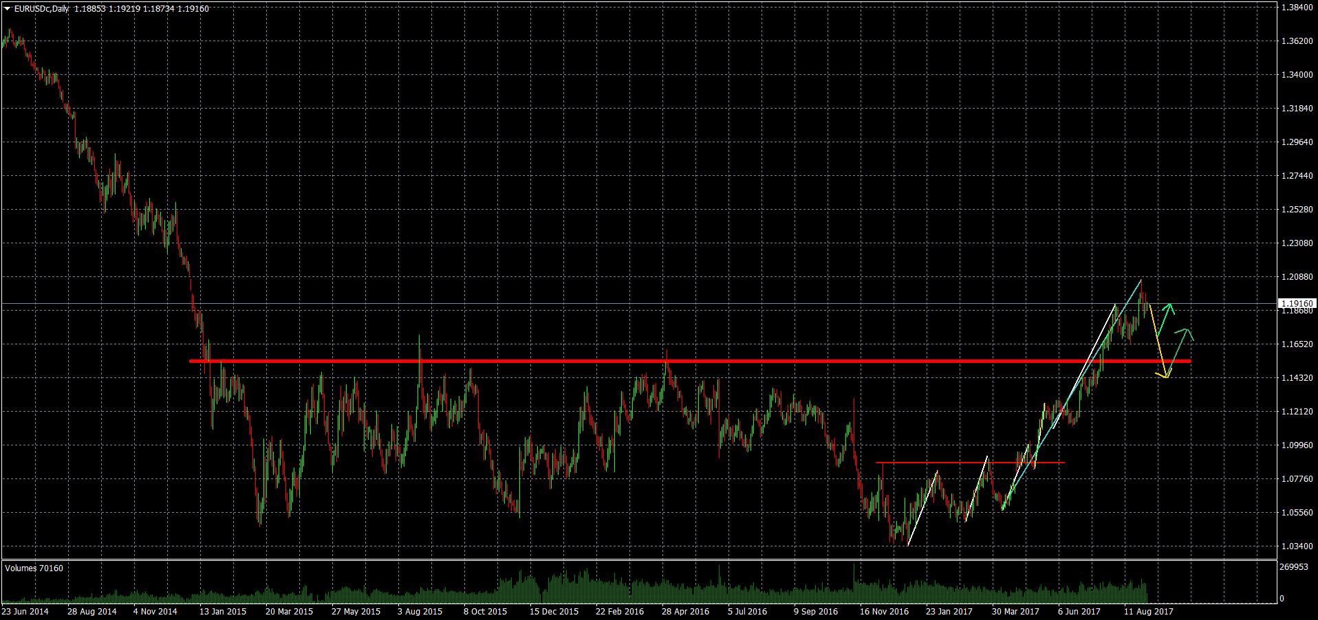 Euro vs Dollar Daily Chartanalyse 04-09-17