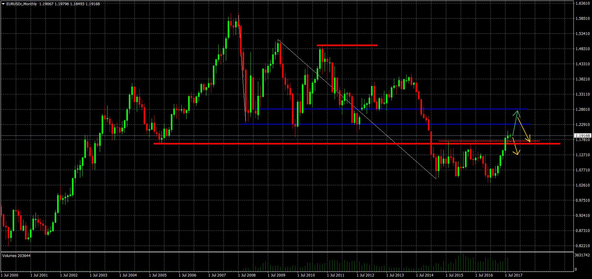 Euro vs USD Monatschart-Analyse