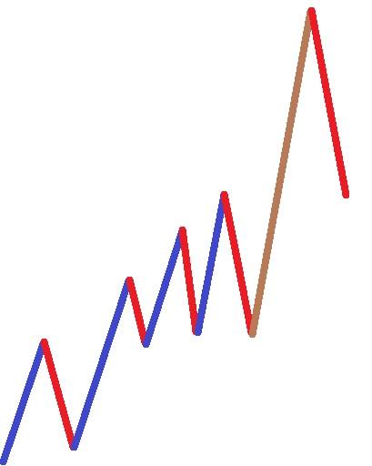 Überdehnte Impulsbewegung nach Erdal Cene Markttechnik