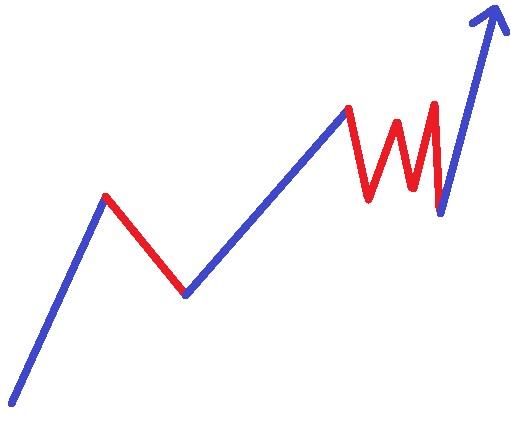 Die Basis-Bewegungmuster im Chart nach Markttechnik
