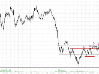Crude Oil CHart nach Markttechnik auf Wochenbasis