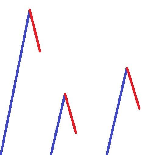 Relative Größe von Korrekturphasen im Chart