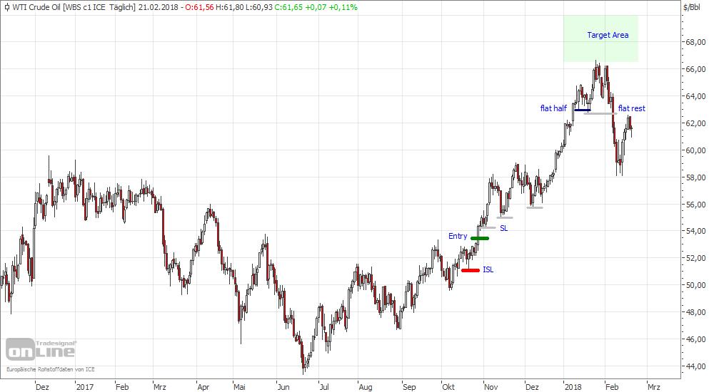 Crude Oil Trade Tageschart long Oktober 17 bis Februar 18