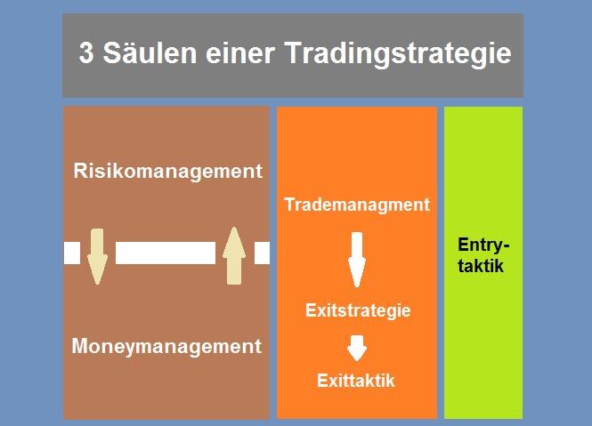 Jede Trading Strategie besteht aus 3 Pfeilern