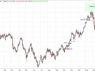 Traden ohne Indikatoren nach Markktechnik im Crude Oil